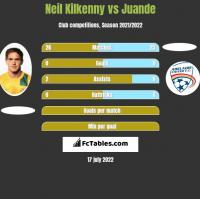 Neil Kilkenny vs Juande h2h player stats