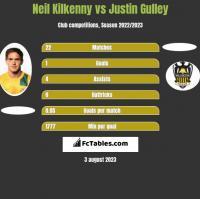 Neil Kilkenny vs Justin Gulley h2h player stats