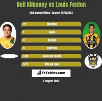 Neil Kilkenny vs Louis Fenton h2h player stats