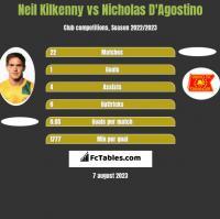 Neil Kilkenny vs Nicholas D'Agostino h2h player stats