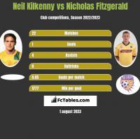 Neil Kilkenny vs Nicholas Fitzgerald h2h player stats