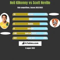 Neil Kilkenny vs Scott Neville h2h player stats