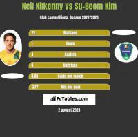 Neil Kilkenny vs Su-Beom Kim h2h player stats