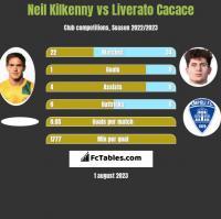 Neil Kilkenny vs Liverato Cacace h2h player stats