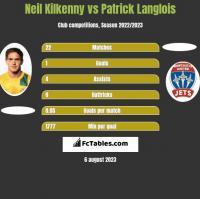 Neil Kilkenny vs Patrick Langlois h2h player stats