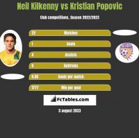 Neil Kilkenny vs Kristian Popovic h2h player stats