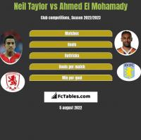 Neil Taylor vs Ahmed El Mohamady h2h player stats