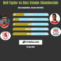 Neil Taylor vs Alex Oxlade-Chamberlain h2h player stats