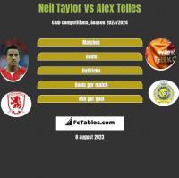 Neil Taylor vs Alex Telles h2h player stats