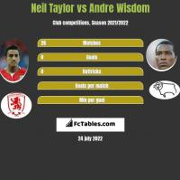 Neil Taylor vs Andre Wisdom h2h player stats