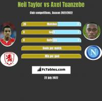 Neil Taylor vs Axel Tuanzebe h2h player stats