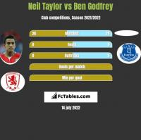 Neil Taylor vs Ben Godfrey h2h player stats
