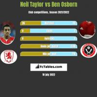 Neil Taylor vs Ben Osborn h2h player stats