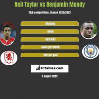 Neil Taylor vs Benjamin Mendy h2h player stats