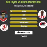 Neil Taylor vs Bruno Martins Indi h2h player stats