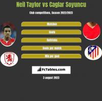 Neil Taylor vs Caglar Soyuncu h2h player stats