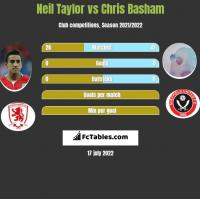 Neil Taylor vs Chris Basham h2h player stats
