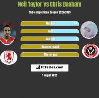 Neil Taylor vs Chris Basham h2h player stats