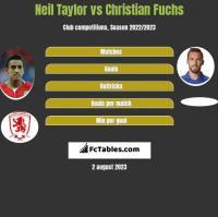 Neil Taylor vs Christian Fuchs h2h player stats