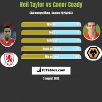Neil Taylor vs Conor Coady h2h player stats