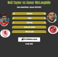 Neil Taylor vs Conor McLaughlin h2h player stats