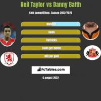 Neil Taylor vs Danny Batth h2h player stats