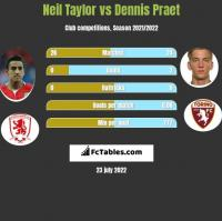 Neil Taylor vs Dennis Praet h2h player stats