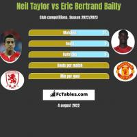 Neil Taylor vs Eric Bertrand Bailly h2h player stats