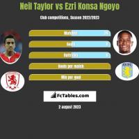 Neil Taylor vs Ezri Konsa Ngoyo h2h player stats