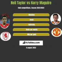 Neil Taylor vs Harry Maguire h2h player stats