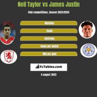 Neil Taylor vs James Justin h2h player stats