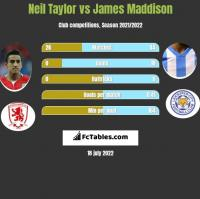Neil Taylor vs James Maddison h2h player stats