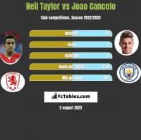 Neil Taylor vs Joao Cancelo h2h player stats