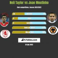 Neil Taylor vs Joao Moutinho h2h player stats