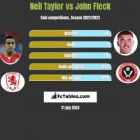 Neil Taylor vs John Fleck h2h player stats
