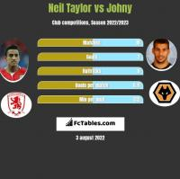 Neil Taylor vs Johny h2h player stats