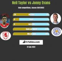Neil Taylor vs Jonny Evans h2h player stats