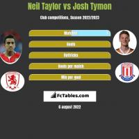 Neil Taylor vs Josh Tymon h2h player stats