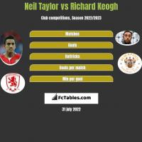 Neil Taylor vs Richard Keogh h2h player stats