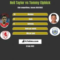 Neil Taylor vs Tommy Elphick h2h player stats