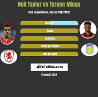 Neil Taylor vs Tyrone Mings h2h player stats