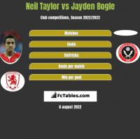 Neil Taylor vs Jayden Bogle h2h player stats