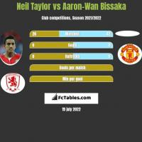 Neil Taylor vs Aaron-Wan Bissaka h2h player stats