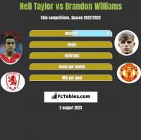 Neil Taylor vs Brandon Williams h2h player stats