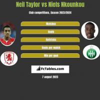 Neil Taylor vs Niels Nkounkou h2h player stats