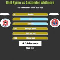 Neill Byrne vs Alexander Whitmore h2h player stats