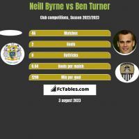 Neill Byrne vs Ben Turner h2h player stats
