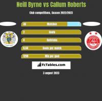 Neill Byrne vs Callum Roberts h2h player stats
