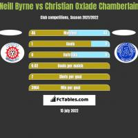Neill Byrne vs Christian Oxlade Chamberlain h2h player stats