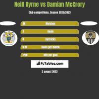 Neill Byrne vs Damian McCrory h2h player stats